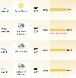 Rio de Janeiro. Previsão de acordo com o Weather.com, vista no dia 27/12/08