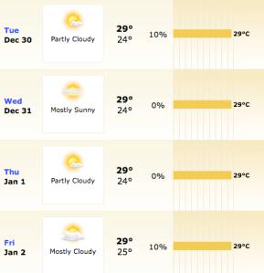 Salvador. Previsão de acordo com o Weather.com, vista no dia 27/12/08