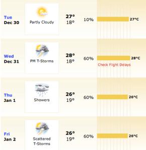 São Paulo. Previsão de acordo com o Weather.com, vista no dia 27/12/08